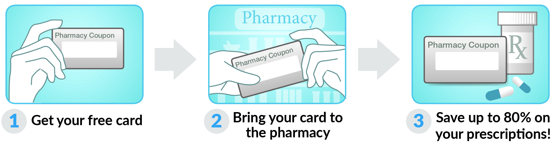 How to use Montana Rx Card Card